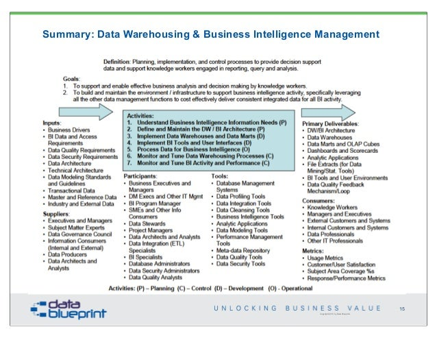 Data systems integration business value pt 3 warehousing organization 15 copyright 2013 by data blueprint summary data warehousing business intelligence malvernweather Choice Image