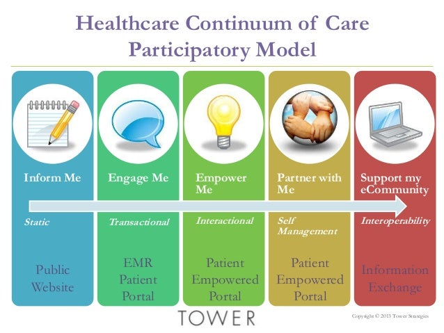 continuum health care presentation guidline Bundle changes also occur in the same time and space continuum: at a specific   the magic of the bundle comes from the guidelines i've laid out here the way.