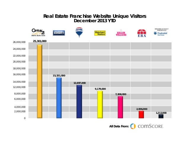Real Estate Franchise Website Unique Visitors December 2013 YTD  26,000,000  25,301,000  24,000,000 22,000,000 20,000,000 ...