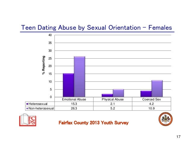 dating violence questionnaire