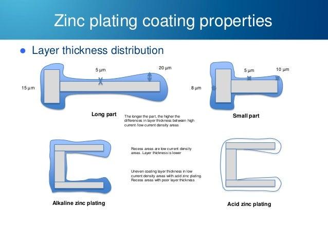 zinc and zinc alloy plating