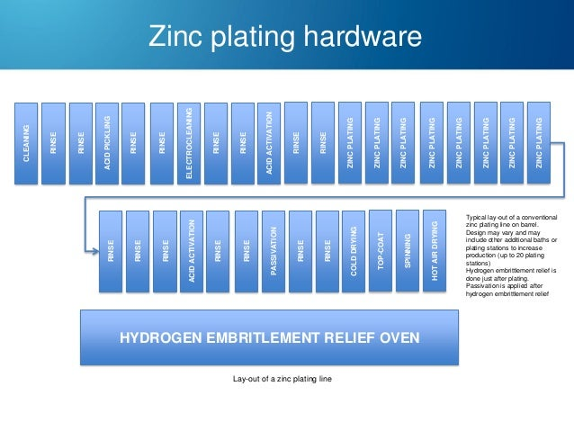 HYDROGEN EMBRITLEMENT RELIEF OVEN Lay-out of a zinc plating line  ZINC PLATING  ZINC PLATING  ZINC PLATING  ZINC PLATING  ...