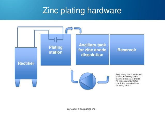 Zinc plating hardware  Plating station  Ancillary tank for zinc anode dissolution  Reservoir  Rectifier Every plating stat...