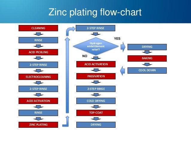 zinc and zinc alloy plating rh slideshare net zinc oxide process flow diagram zinc plating process flow diagram