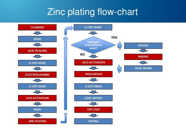 zinc and zinc alloy plating, wiring diagram