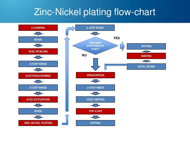 Zinc Electroplating Diagram Zinc and zinc a...