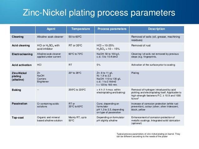 Zinc-Nickel plating process parameters Agent  Temperature  Process parameters  Description  Cleaning  Alkaline soak cleane...