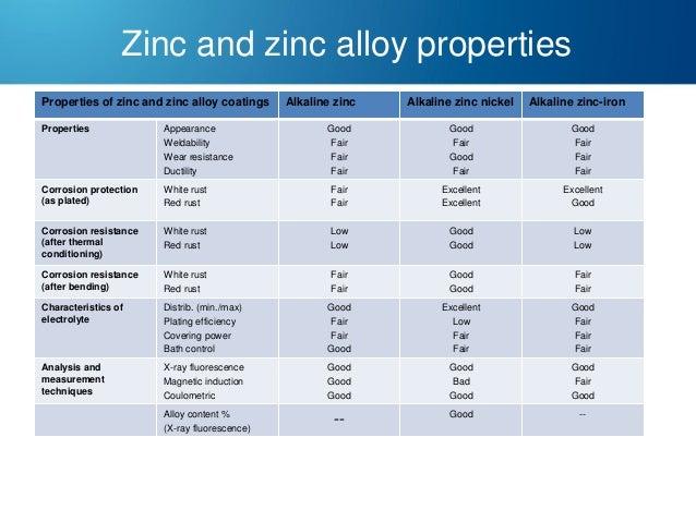 Zinc and zinc alloy properties Properties of zinc and zinc alloy coatings Properties  Appearance Weldability Wear resistan...