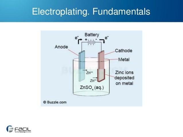 Electroplating. Fundamentals