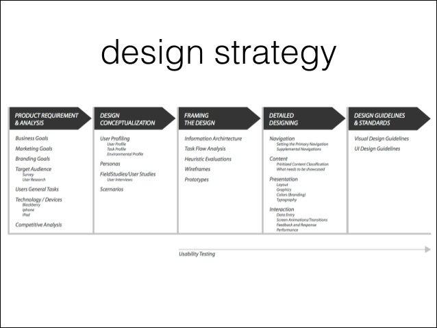 User centered design in mobile app development