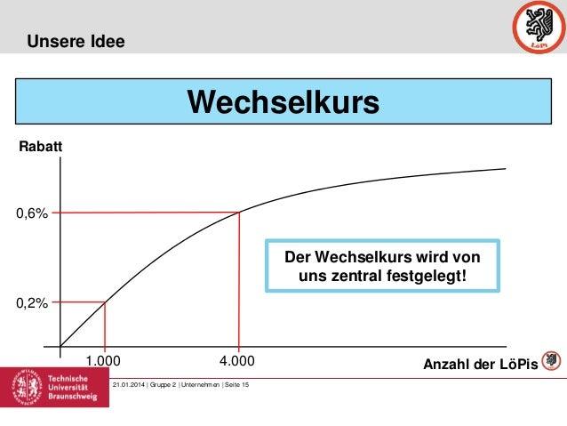 Unsere Idee  Wechselkurs Rabatt  0,6%  Der Wechselkurs wird von uns zentral festgelegt! 0,2%  1.000  4.000  21.01.2014 | G...