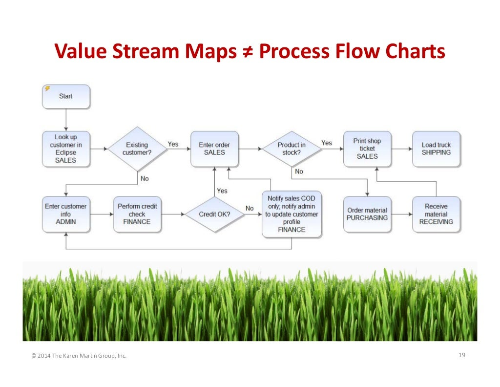 Value stream maps process flow charts 2014 the karen martin value stream maps process flow charts 2014 the karen martin group nvjuhfo Image collections