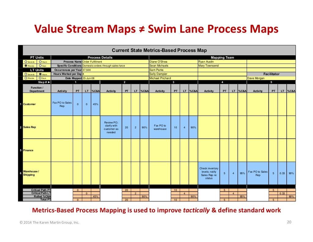 Value Stream Maps Swim Lane Process Maps Current State