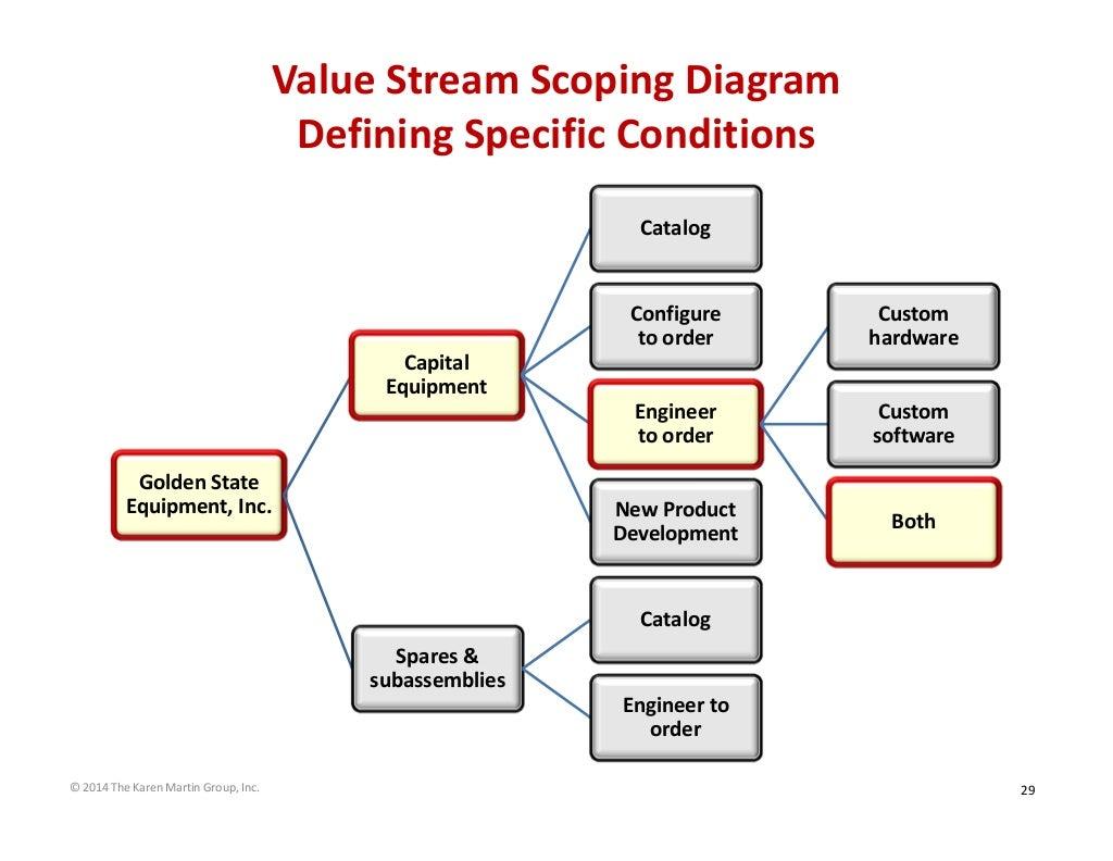 Value Stream Scoping Diagram Defining Specific Conditions