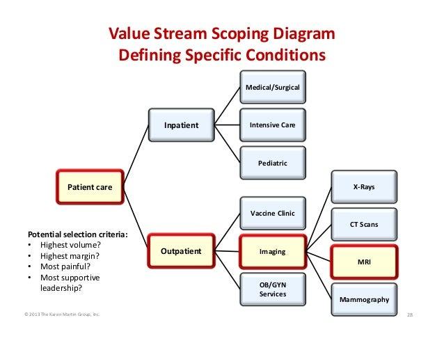 Value stream scoping diagram defining specific conditions medicalsur value stream scoping diagram defining specific conditions medicalsurgical inpatient intensive care pediatric patient ccuart Choice Image