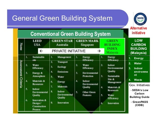 low carbon building construction Your client's low-energy building has a wind turbine and photovoltaics, the insulation uses sheep's wool and there's no pvcbut just how much carbon has been used in assembling the building – and should we worry.