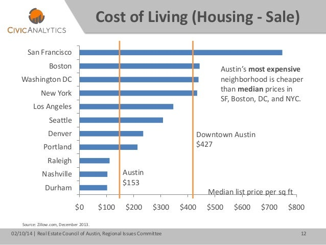Growing prosperity in austin february 2014 for Cost of living boston