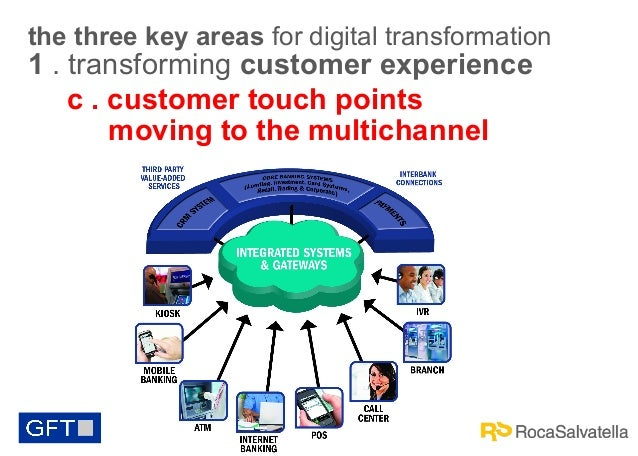 the three key areas for digital transformation  1 . transforming customer experience c . customer touch points moving to t...