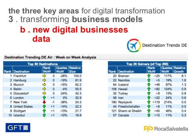 the three key areas for digital transformation  3 . transforming business models b . new digital businesses data