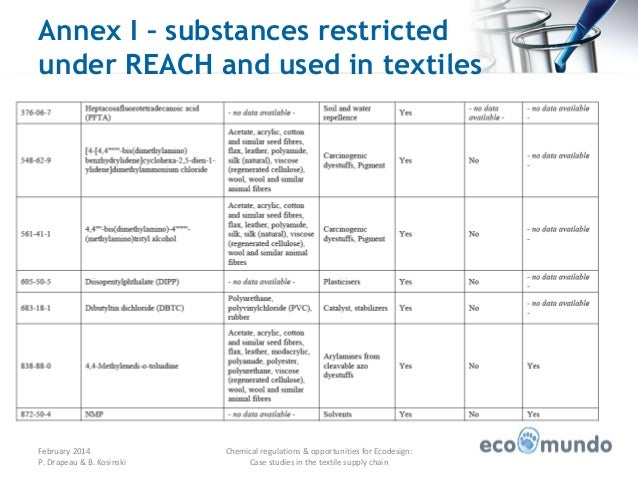 Any substance could be restricted in EU, as long as the use of the substance poses an unacceptable risk to human health or the environment. Currently, there are 59 categories of restricted substances in REACH Annex XVII, involving more than substances.