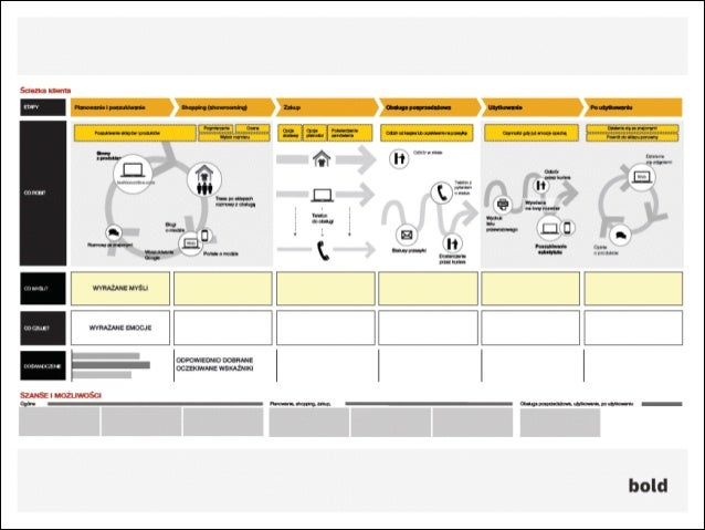 BOLD - Najważniejsze zasady projektowania sklepu internetowego Slide 2
