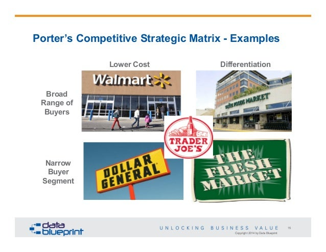 What Are Examples of a Differentiation Marketing Strategy?