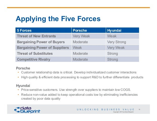 Five porters strategy of hyundai