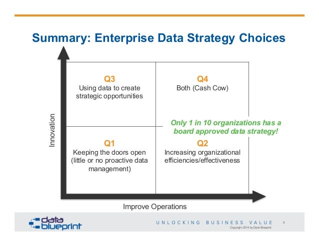 data ed online data centric strategy roadmap