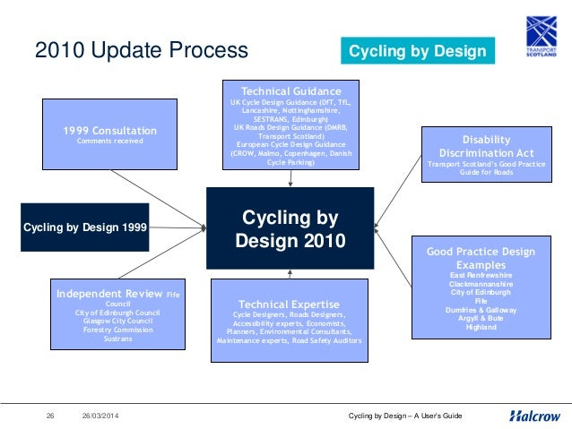 ‹#› 26/03/2014 Cycling by Design – A User's Guide A Tour of The Document