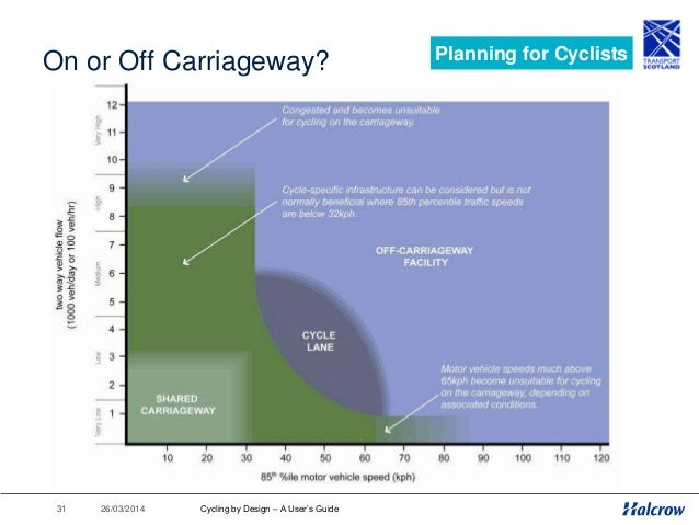 26/03/201432 Network Planning Process Planning for Cyclists Cycling by Design – A User's Guide