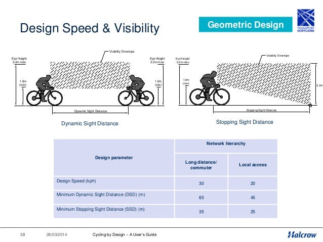 26/03/201439 Design Speed & Visibility Geometric Design Cycle Route Visibility Envelope Carriageway Y-Distance (Refer to T...