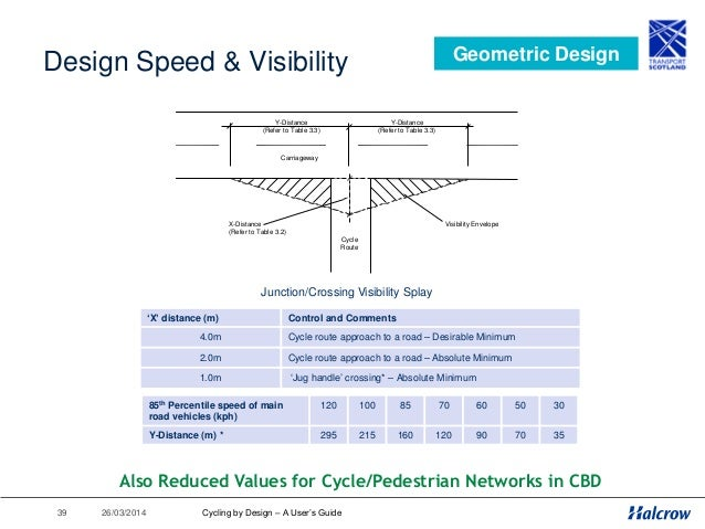 26/03/201440 Vertical & Horizontal Alignment Geometric Design Cycling by Design – A User's Guide Design parameter Network ...