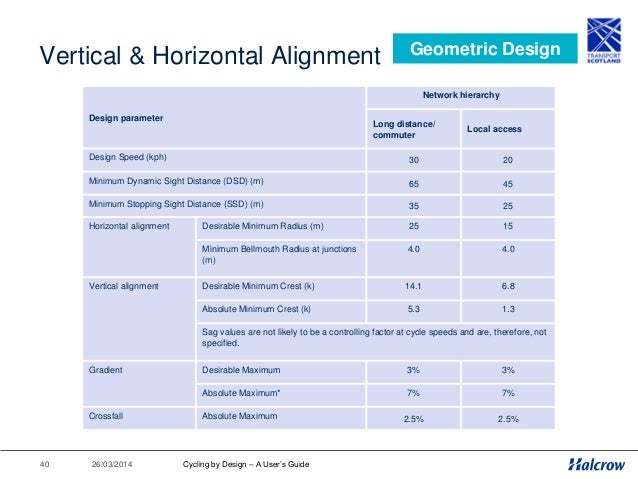 26/03/201441 Vertical Alignment - DDA Geometric Design Cycling by Design – A User's Guide Location Gradient General cycle ...