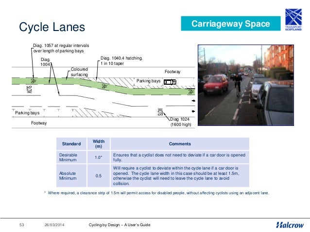 26/03/201454 Dealing with Bus Stops Carriageway Space Nominal footprint of bus shelter 4.0m x 1.05m. Mandatory cycle lane ...