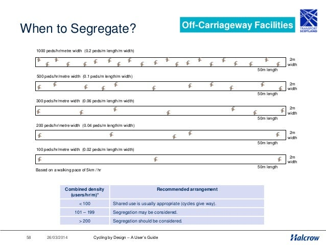 26/03/201459 Segregated Cycleways Off-Carriageway Facilities Carriageway 2.4m 2.4m 2.4m Footpath Segregated Cycleway 0.8m ...