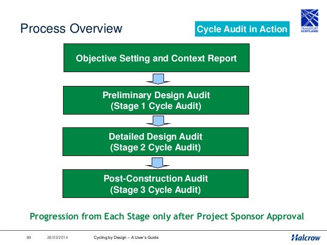 26/03/201490 Context Report • Undertaken before design commences • Aim: to provide designers with an understanding of cycl...