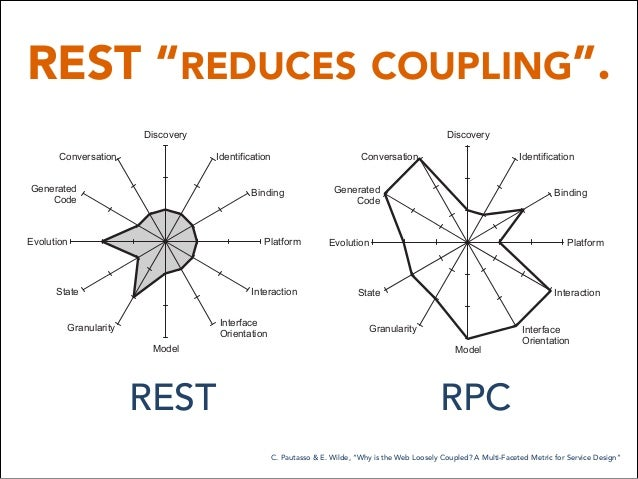 """REST """"REDUCES COUPLING"""". WS-*/ESB RPC over HTTP RESTful HTTP Deg Loo Tigh Des Discovery Identification Binding Platform In..."""