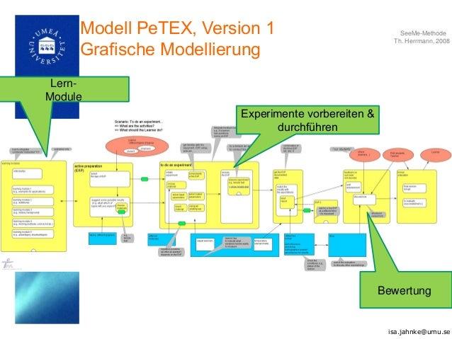 Modell PeTEX, Version 1 Grafische Modellierung SeeMe-Methode Th. Herrmann, 2008 Lern- Module Experimente vorbereiten & dur...
