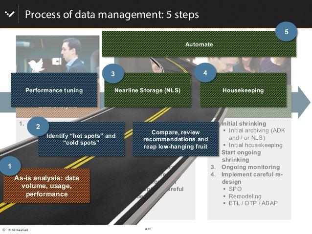 © 2014 DataVard # 11 Process of data management: 5 steps Get smart! Data analysis Implement, set up rules & Technology Op...