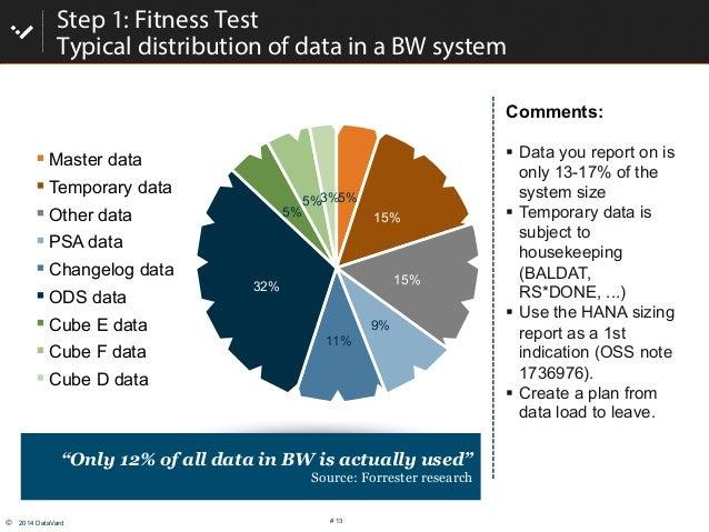 © 2014 DataVard # 13 5% 15% 15% 9% 11% 32% 5% 5%3% Master data Temporary data Other data PSA data Changelog data ODS data...
