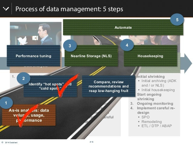 © 2014 DataVard # 15 Process of data management: 5 steps Get smart! Data analysis Implement, set up rules & Technology Op...