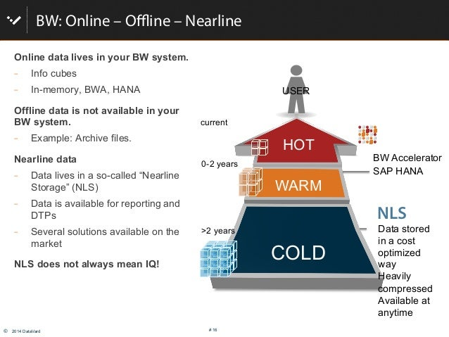 © 2014 DataVard # 16 BW: Online – Offline – Nearline Online data lives in your BW system.  Info cubes  In-memory, BWA, ...