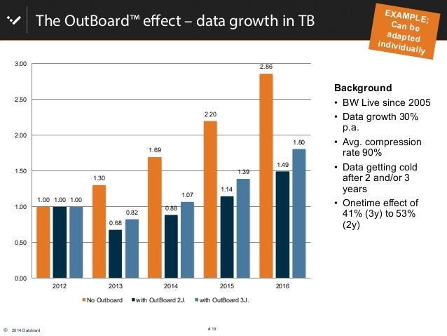 © 2014 DataVard # 18 The OutBoard™ effect – data growth in TB Background • BW Live since 2005 • Data growth 30% p.a. •...