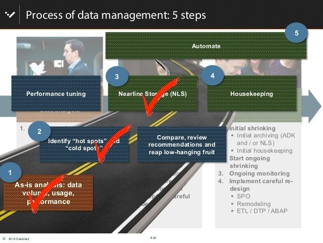 © 2014 DataVard # 20 Process of data management: 5 steps Get smart! Data analysis Implement, set up rules & Technology Op...