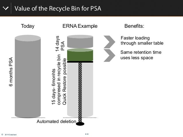 © 2014 DataVard # 23 Value of the Recycle Bin for PSA Faster loading through smaller table Same retention time uses less ...