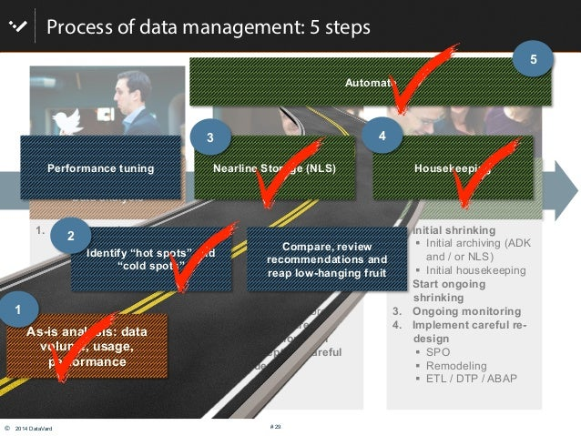 © 2014 DataVard # 29 Process of data management: 5 steps Get smart! Data analysis Implement, set up rules & Technology Op...