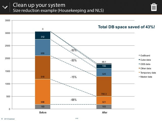 © 2014 DataVard # 6 Clean up your system Size reduction example (Housekeeping and NLS) 183 183 998 321 918 780.3 650 325 ...