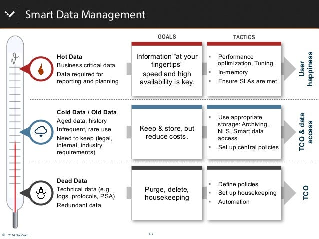 """© 2014 DataVard # 7 User happiness TCO&data access TCO Smart Data Management """" Performance optimization, Tuning """" In-me..."""