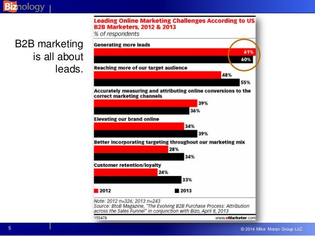 © 2013 Mike Moran Group LLC © 2014 Mike Moran Group LLC B2B marketing is all about leads. 5