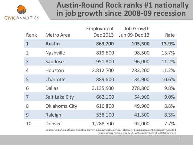 Williamson County, Texas: Changing Demographics and Implications of G…